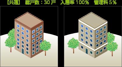 【共通】 総戸数30戸 入居率100% 管理料5%